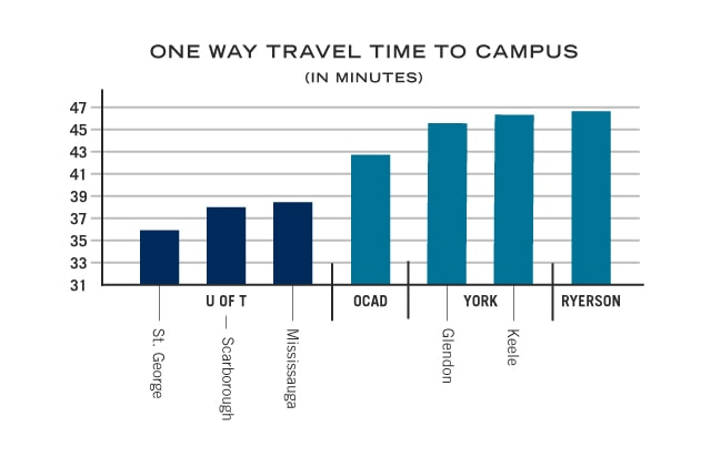 bar graph showing travel times for different campuses