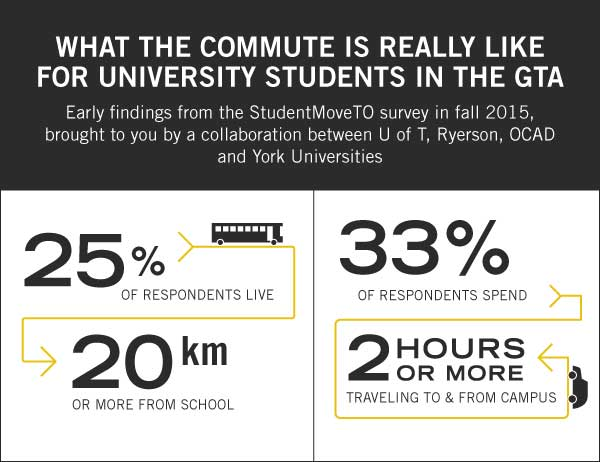 infographic on transit